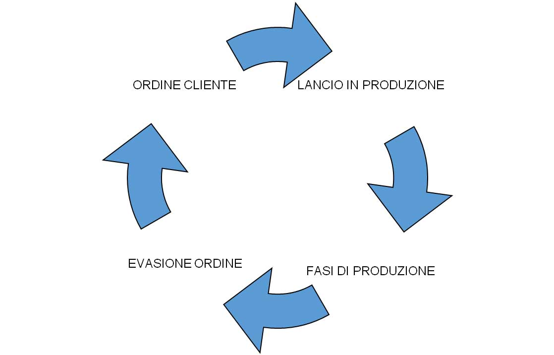 tracciabilità-flusso-informazioni